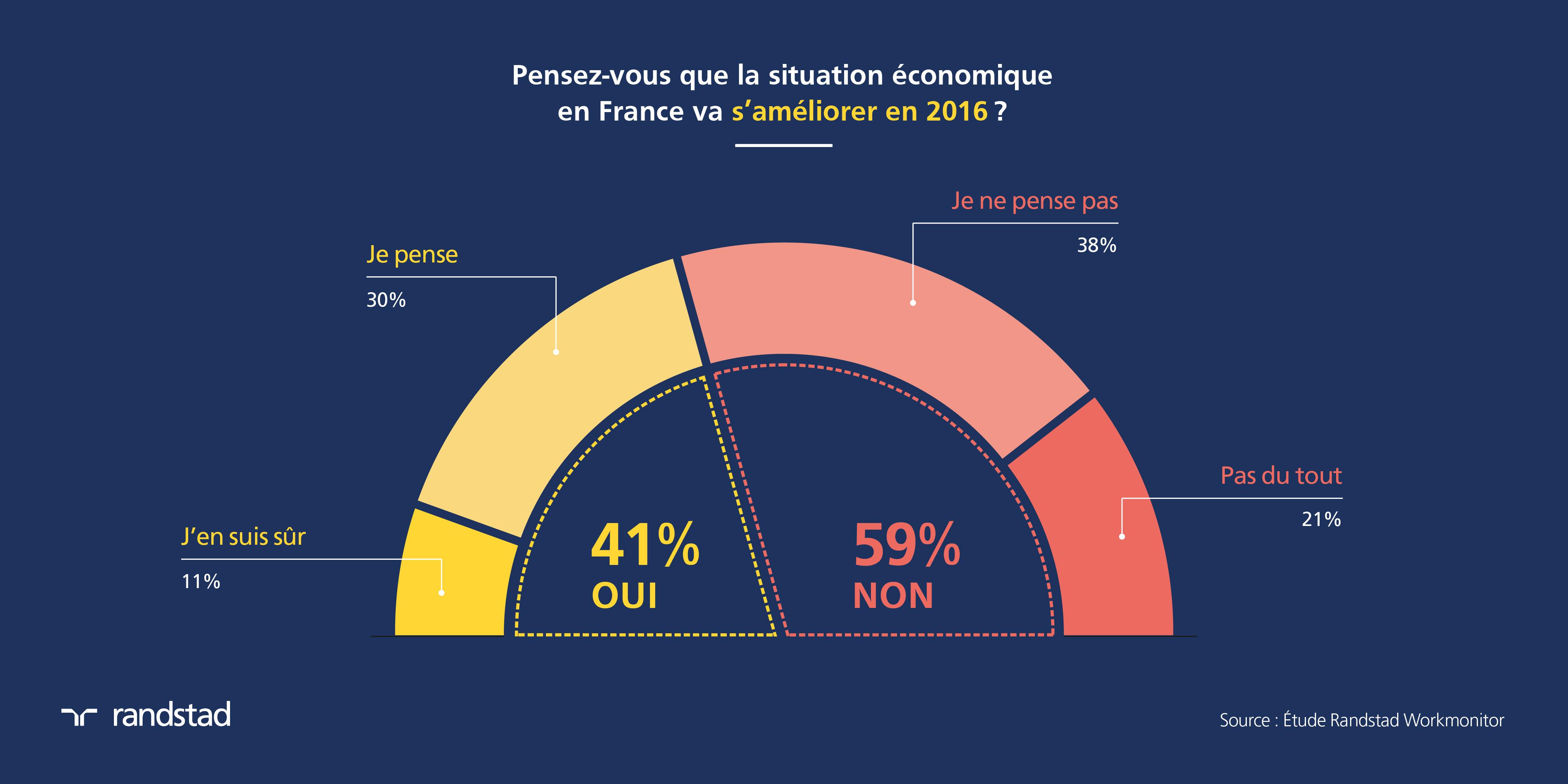 Randstad_Dataviz_SondageSituationEconomiq2016-France_v3