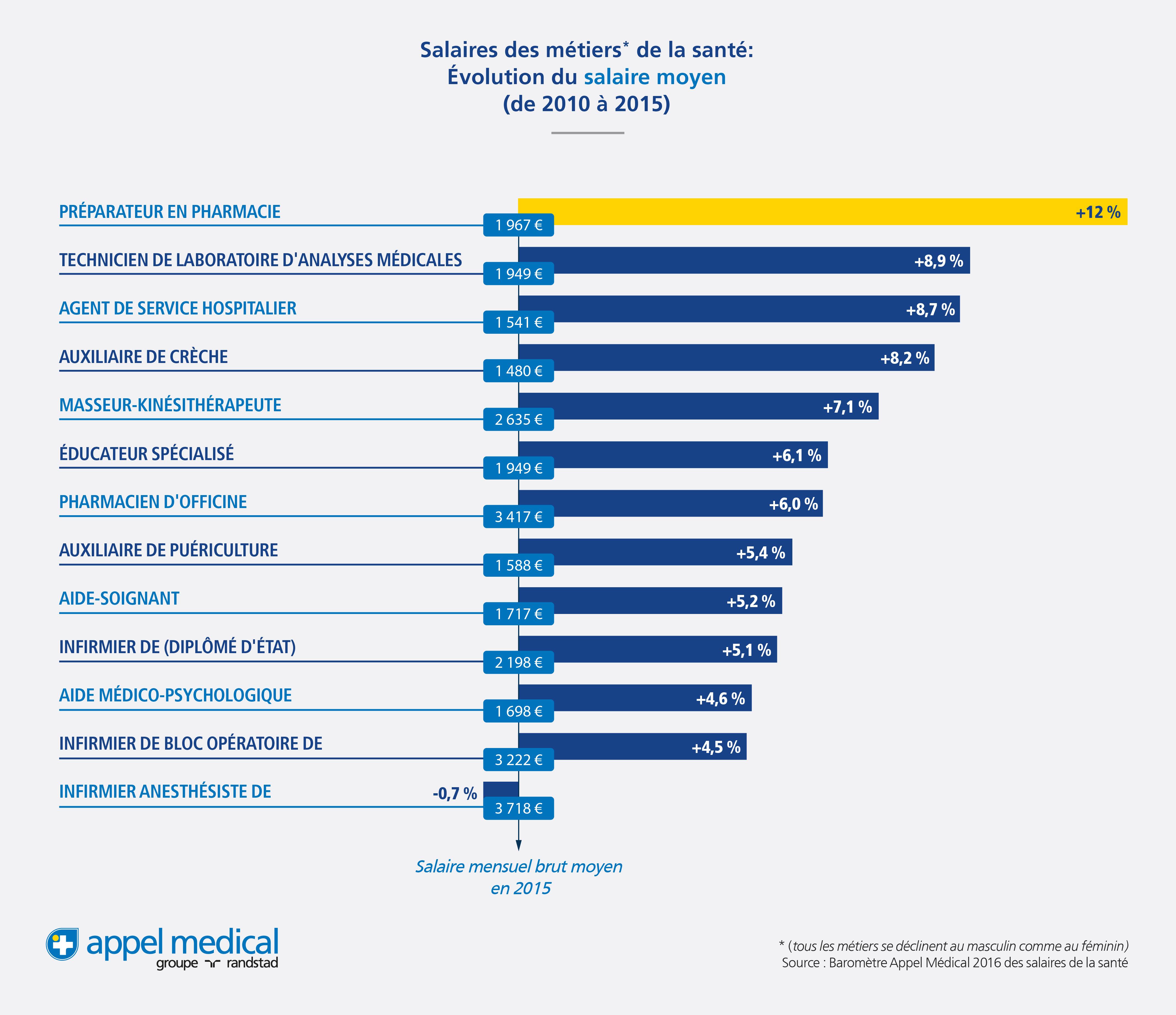 AppelMedical_Dataviz_EvolutionSalaires2015_v4