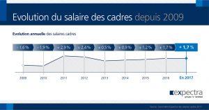l acc 233 l 233 ration de la croissance en 2017 ne profite pas aux salaires des cadres groupe randstad